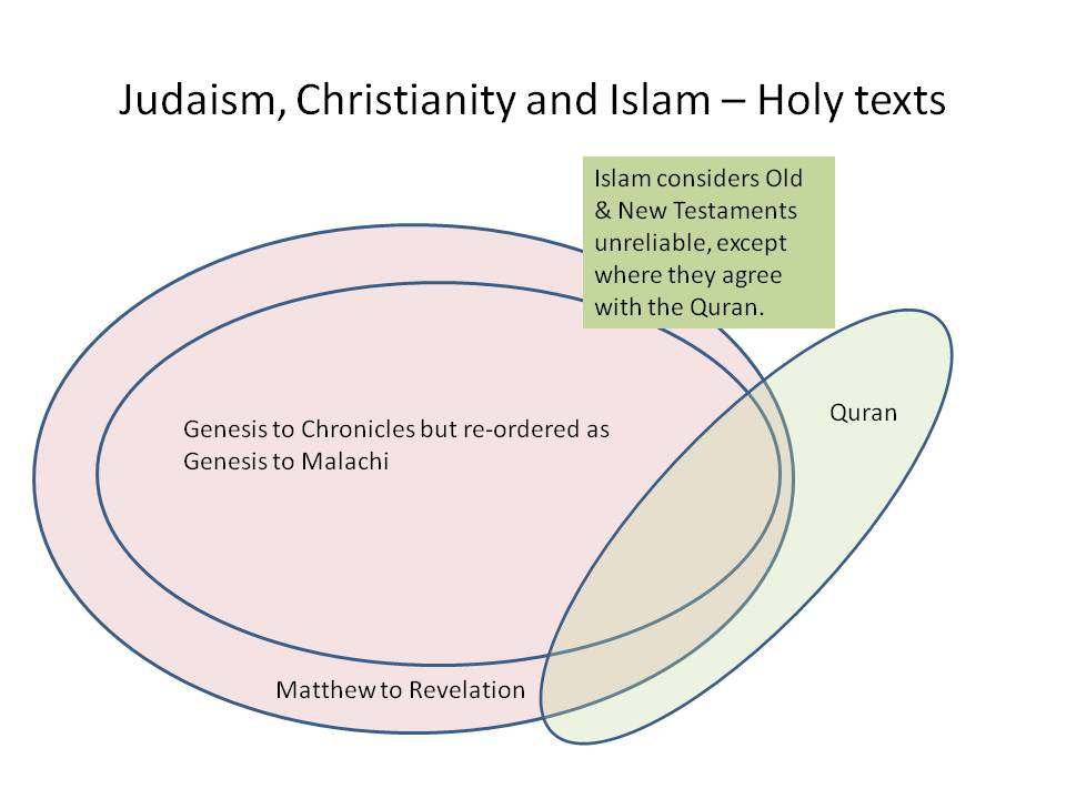 comparing christianity and islam essay Islam and christianity are the two major religions in the world - comparing christianity and islam essay introduction with following from almost all the parts of the world, the two religions have majority following compared to other religions which are confined to a particular community or a given geographical region.