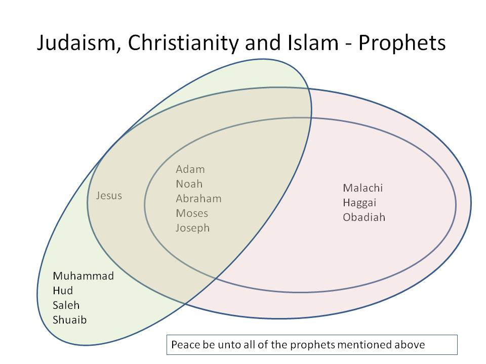 how are islam and christianity alike and different? essay This islam in bible prophecy study covers the similarities between roman catholicism and islam the pagan beliefs of roman catholicism and islam have much in common, as they both oppose what the word of god says.