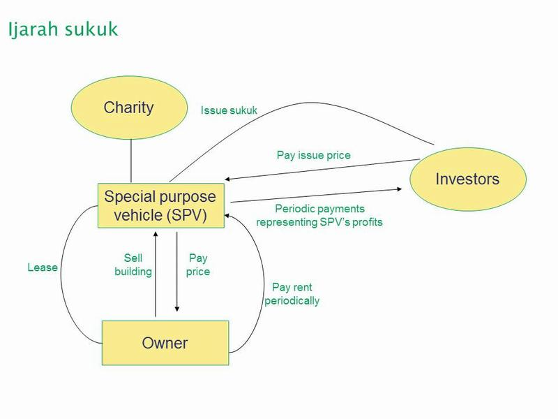 Diagram of ijarah sukuk transaction