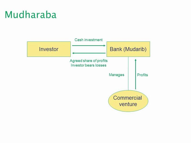 Diagram of a mudharaba transaction