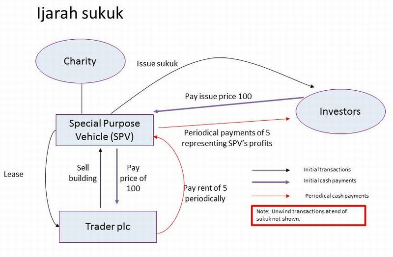 Diagram of Trader plc sukuk structure